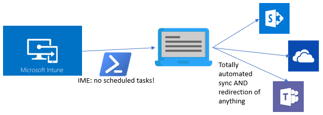 Ultimate folder redirection for Onedrive, Teams and Sharepoint